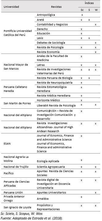 Vista De Revistas Peruanas Indexadas En Scopus Un Estudio De Caso Revista Ciencias Pedagogicas E Innovacion